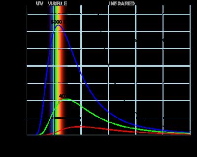 Il grafico dimostra che  Aumentando la temperatura del corpo nero si ha un aumento dell'energia totale emessa ed un abbassamento della lunghezza d'onda alla quale si ha il massimo di emissione.